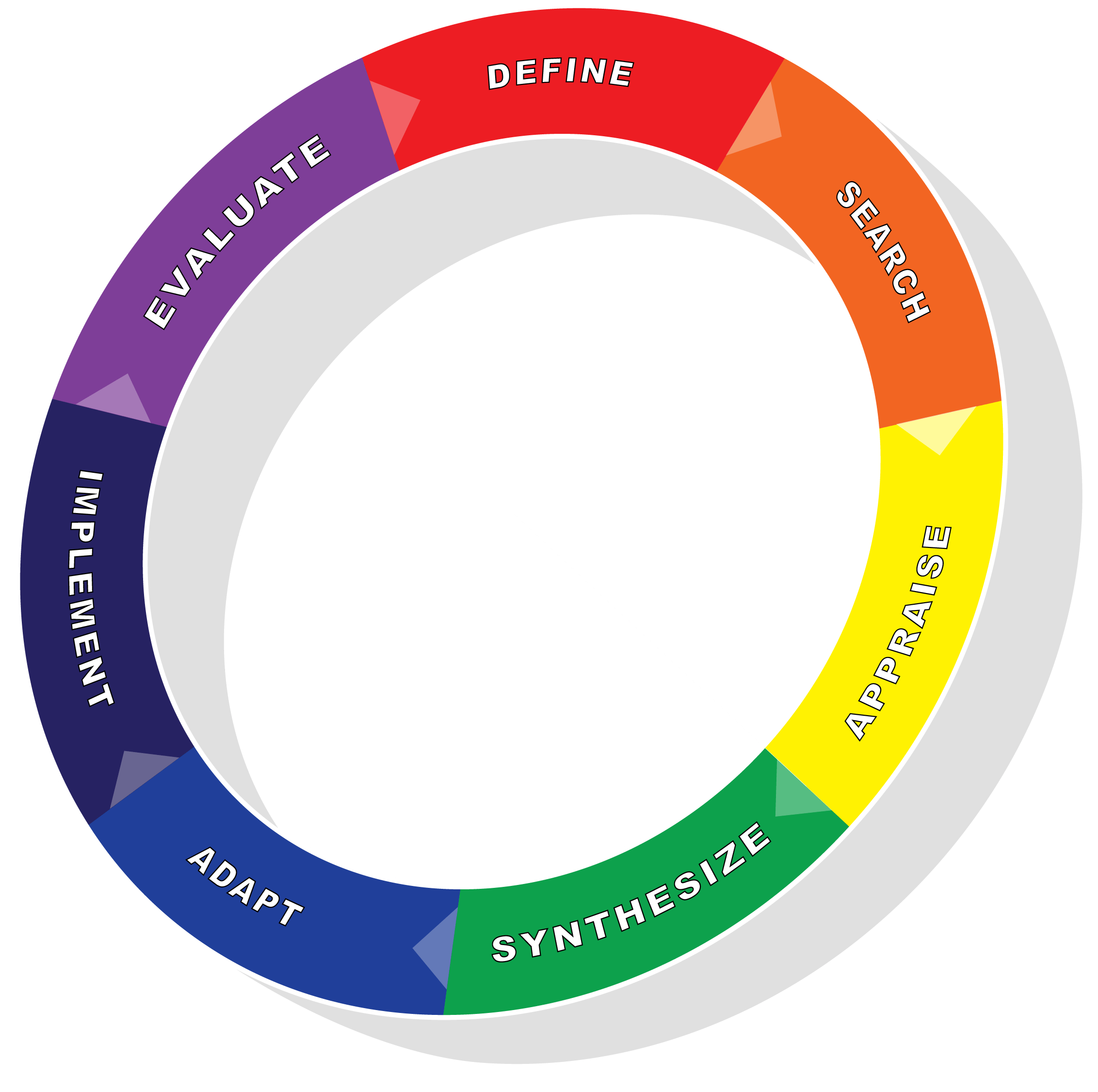 Wheel describing the seven steps of evidence-informed decision making: define, search, appraise, synthesize, adapt, implement, evaluate.