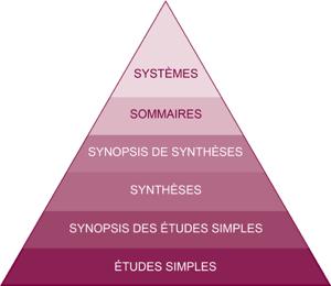 Pyramide des 6S