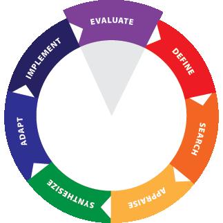 EIPH Wheel - Evaluate