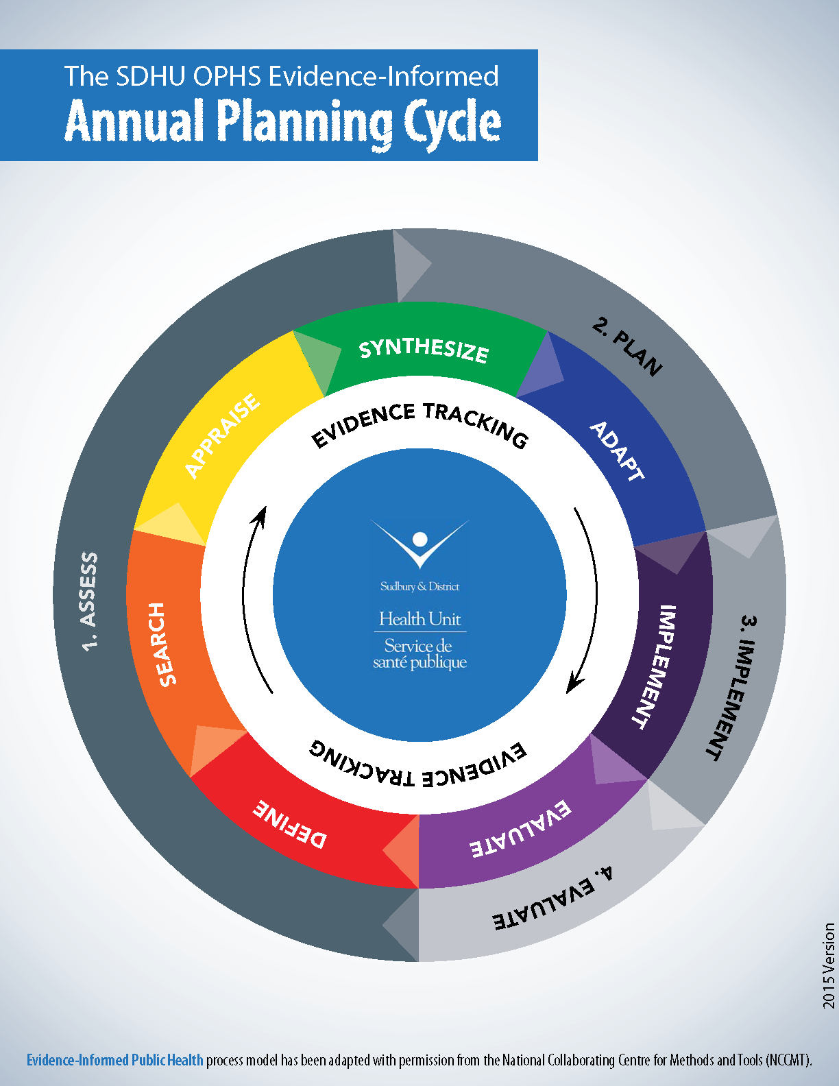 SDHU Planning Cycle