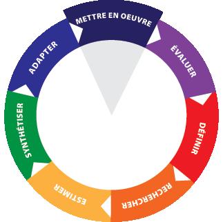 EIPH Wheel - Mettre en œuvre