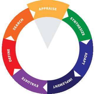 EIPH Wheel - Appraise